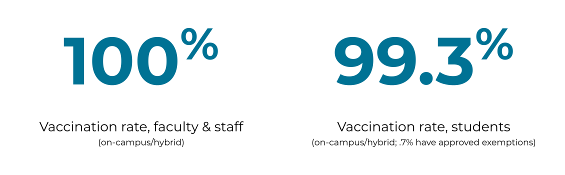 Graphic showing the vaccination rates for faculty, staff, and students on the CCA campus. Vaccination rates, faculty & staff: 100% and vaccination rate, students: 99.3%, .7% have approved exemptions.