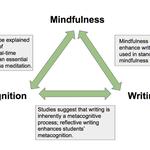 Mindulness-Metacognition-Writing.png