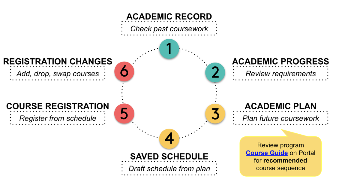 Typical academic planning and registration cycle