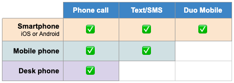 All phones support Duo using a phone call. All mobile phone can accept a text. And iOS and Android devices can use the Duo mobile app.